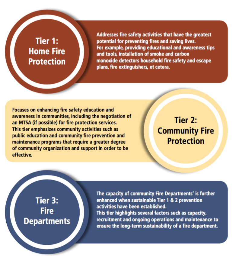 Fire Protection Tiers