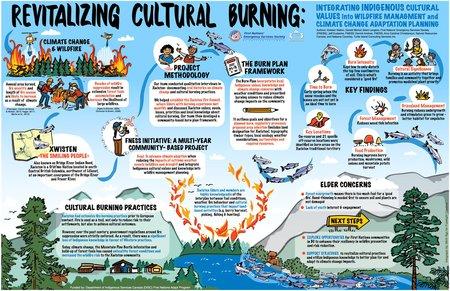 First Nations Adapt Project - Revitalizing Cultural Burning - FNESS et al - 2018